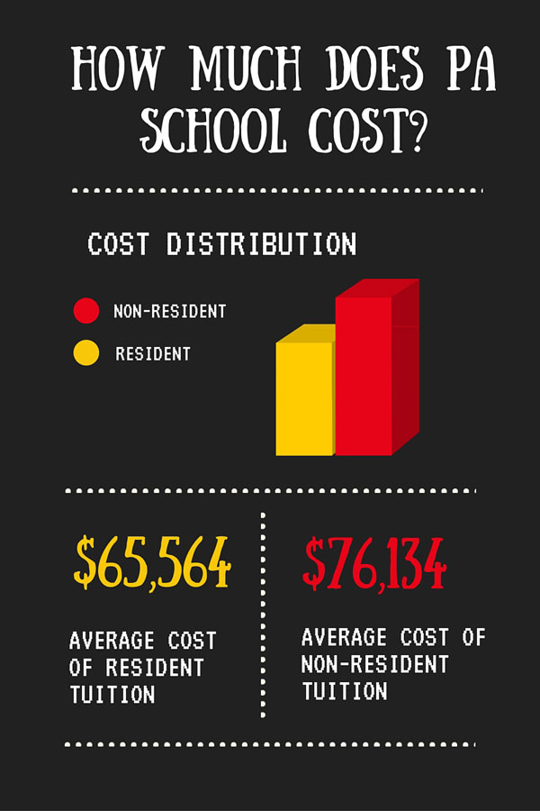 How Much Does It Cost To Go To Pa School