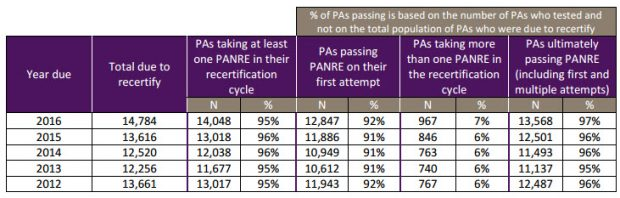 PANRE PASS RATES 2017