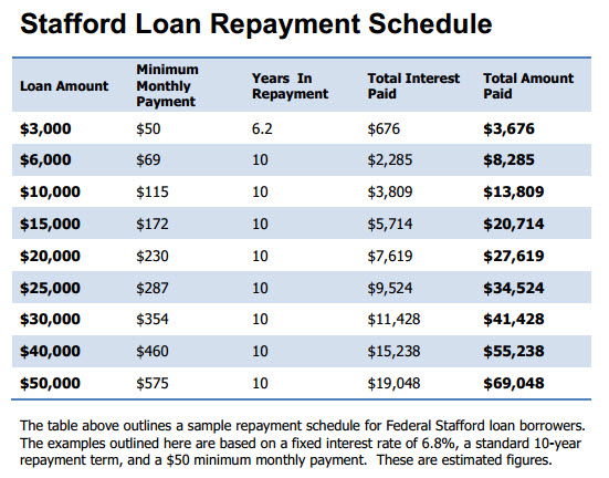 Stafford Loan Repayment Schedule