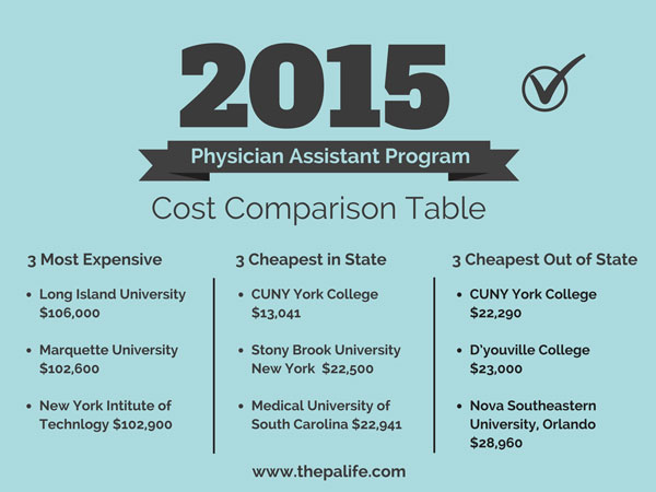PHYSICIAN ASSISTANT PROGRAM COST COMPARISON TABLE