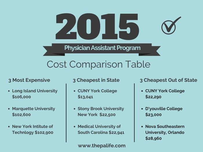 2015 Physician Assistant Program Tuition and Cost Comparison Table