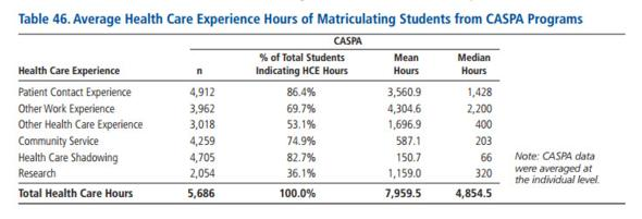 Average healthcare experience years and hours of PA School Student or Applicant