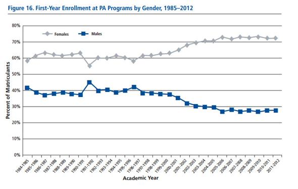 First Year Enrollment in PA School by Gender