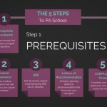 Prerequisite Coursework: How to Design the Perfect Pre-PA School Curriculum