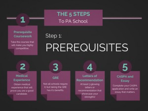 The 5 Steps to PA School Step 1 - Prerequisite Coursework