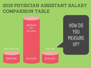 2019 PHYSICIAN ASSISTANT SALARY COMPARISON TABLE