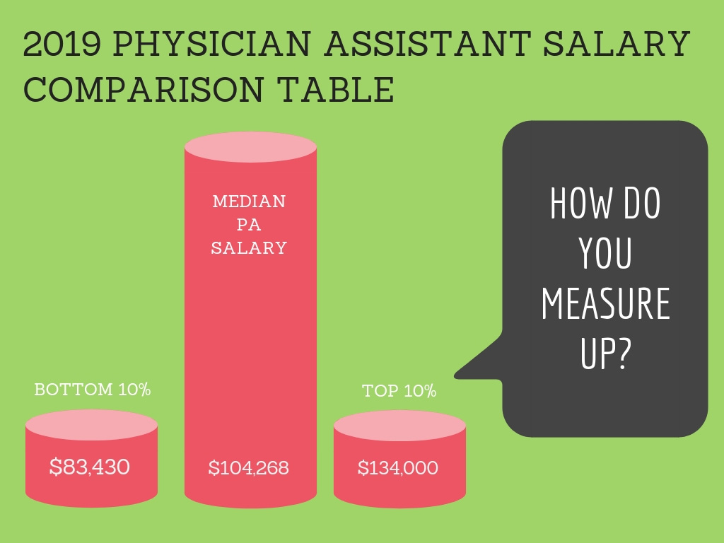 Physician Assistant Salary Comparison Table | 2019 Pay by ...
