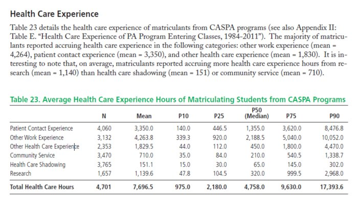 Healthcare Experience Required For Pa School The Ultimate Guide