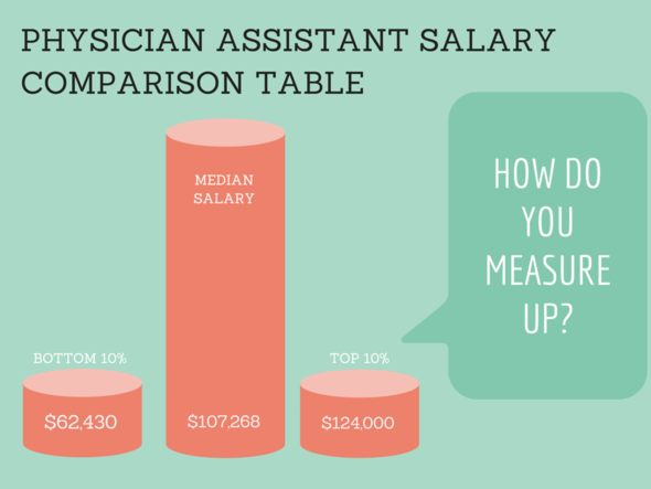 Physician assistant salary comparison table 2015 pay by state physician assistant salary by state comparison table malvernweather Images