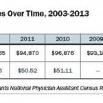 Physician Assistant Salary by State: 2015 Comparison Table