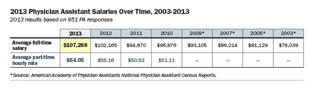 Physician Assistant Salary Table