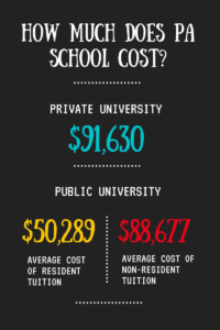 How Much Does It Cost To Go To PA School 2020