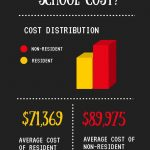 How Much Does it Cost to go to Physician Assistant (PA) School?