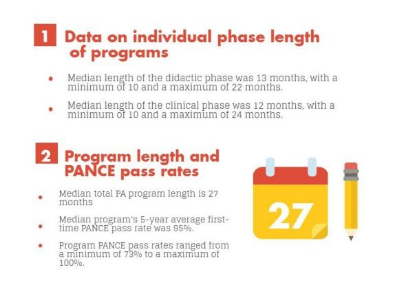 pa-program-length-and-pance-pass-rates