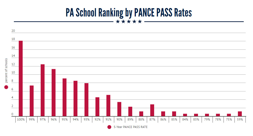 Pa School Ranking By Pance Pass Rates The Physician
