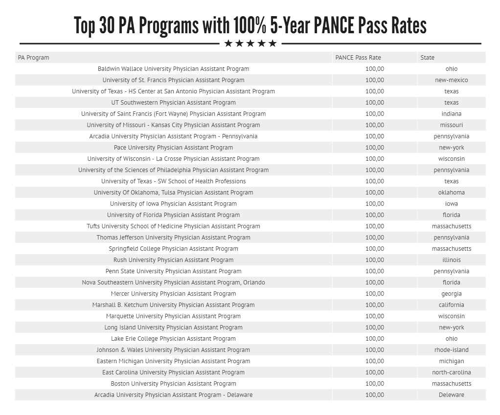 Top 30 PA Programs With Five Year PANCE Pass Rates