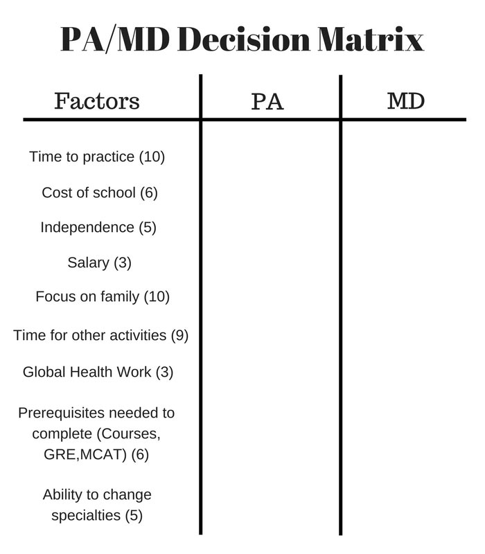 Torn Between Pa Or Md Heres How You Decide The Physician