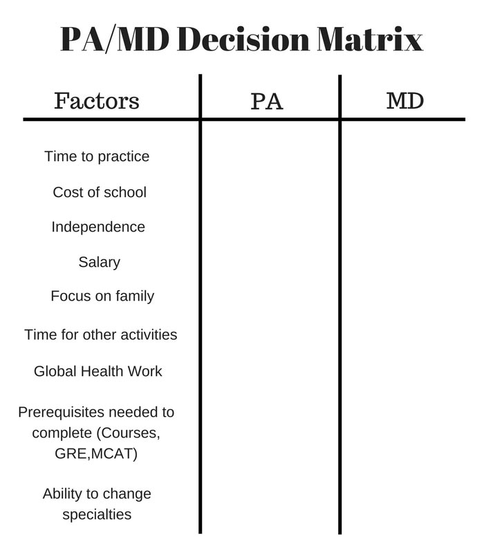 PA Versus MD Weighted Decision Matrix
