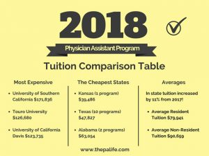 2018 Physician Assistant (PA) School Tuition Cost and Feds Comparison