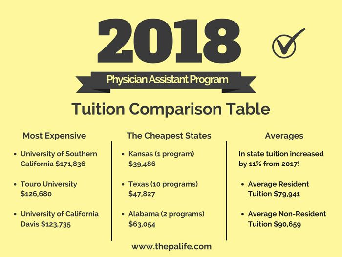 2018 physician assistant school tuition and fees  cost