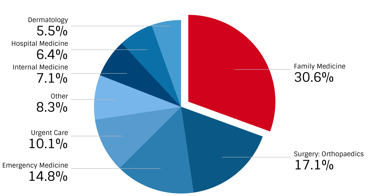 Distribution of Physician Assistants by Most Frequently Practiced Specialty
