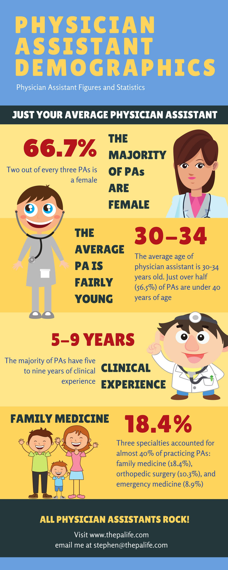Physician Assistant Demographic Infographic - The PA Life