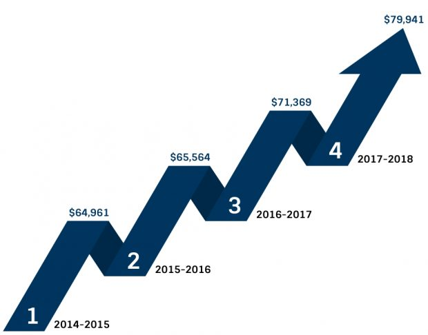 Resident PA School Tuition and Fees From 2013-2018
