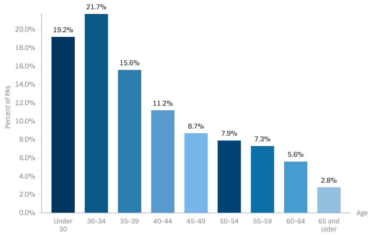 The Distribution of Physician Assistants by Age