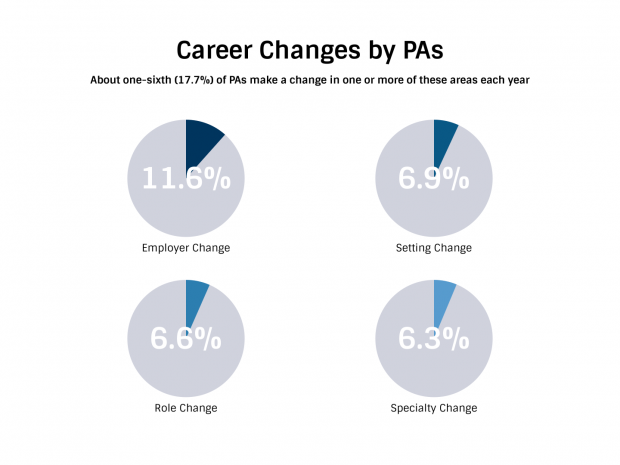 Career Changes by PAs