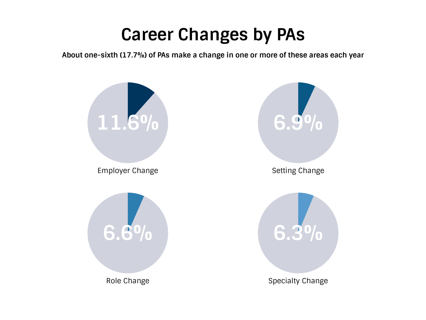 How much do pas make physician assistant salary and compensation career changes by pas malvernweather Choice Image