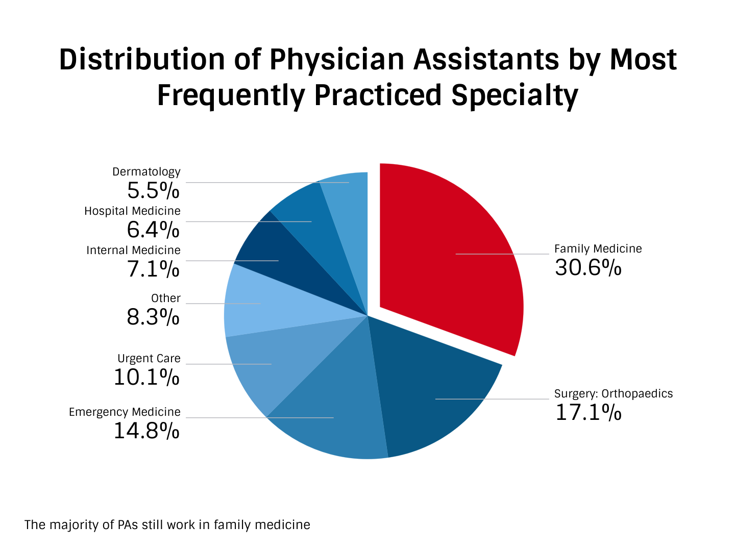 Physician Assistant Facts | Stats | Demographics | The Physician