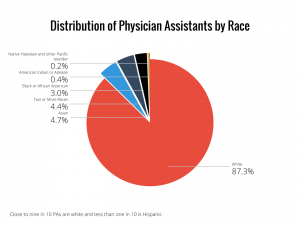 Distribution of Physician Assistants by Race