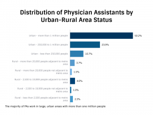 Distribution of PAs by Urban-Rural Area Status