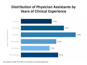 Distribution of Physician Assistants by Years of Clinical Experience