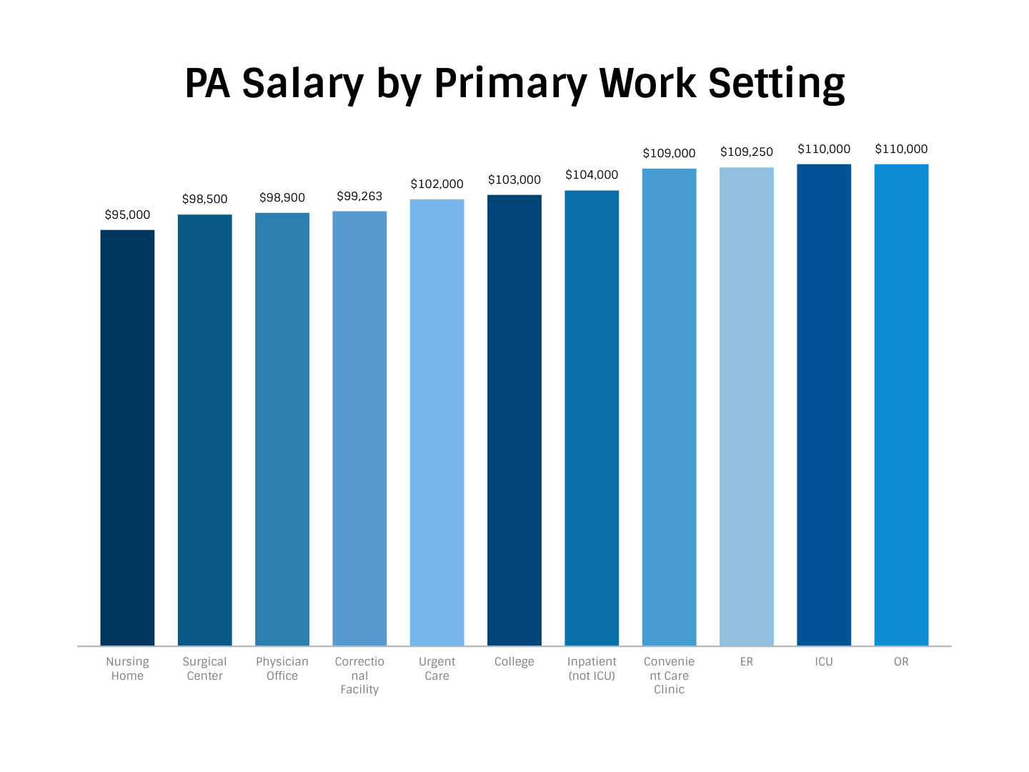 Physician Assistant Salary Emergency Room