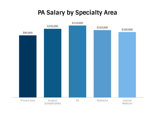 Median Base Salary From Primary Employer by Major Specialty Area