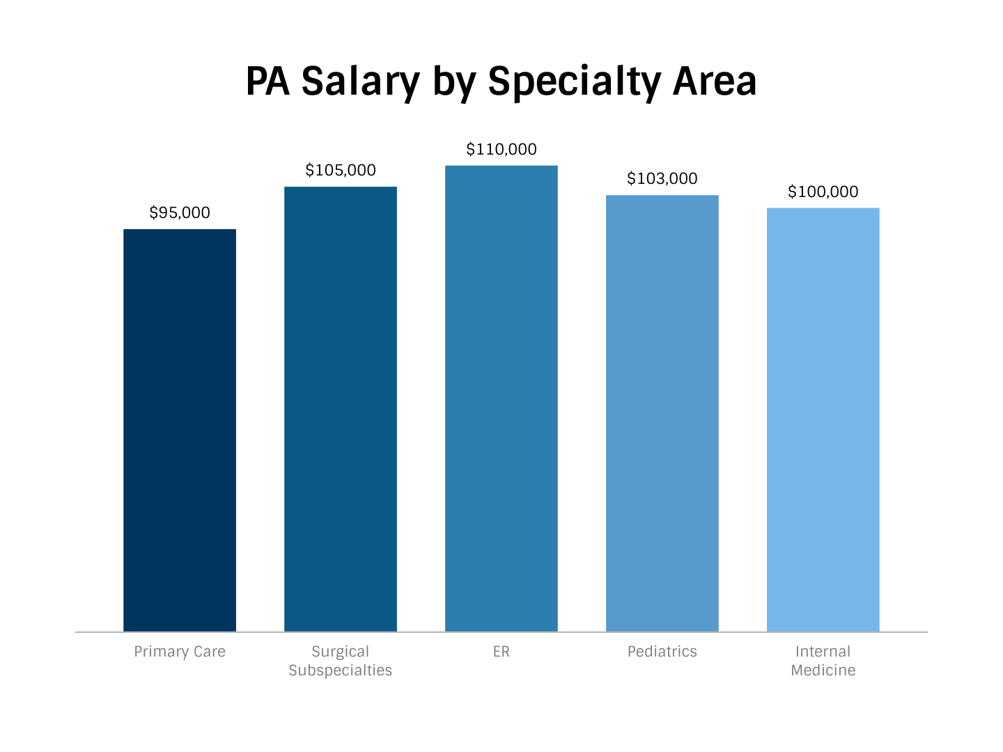 How much do pas make physician assistant salary and compensation median base salary from primary employer by major specialty area malvernweather Choice Image