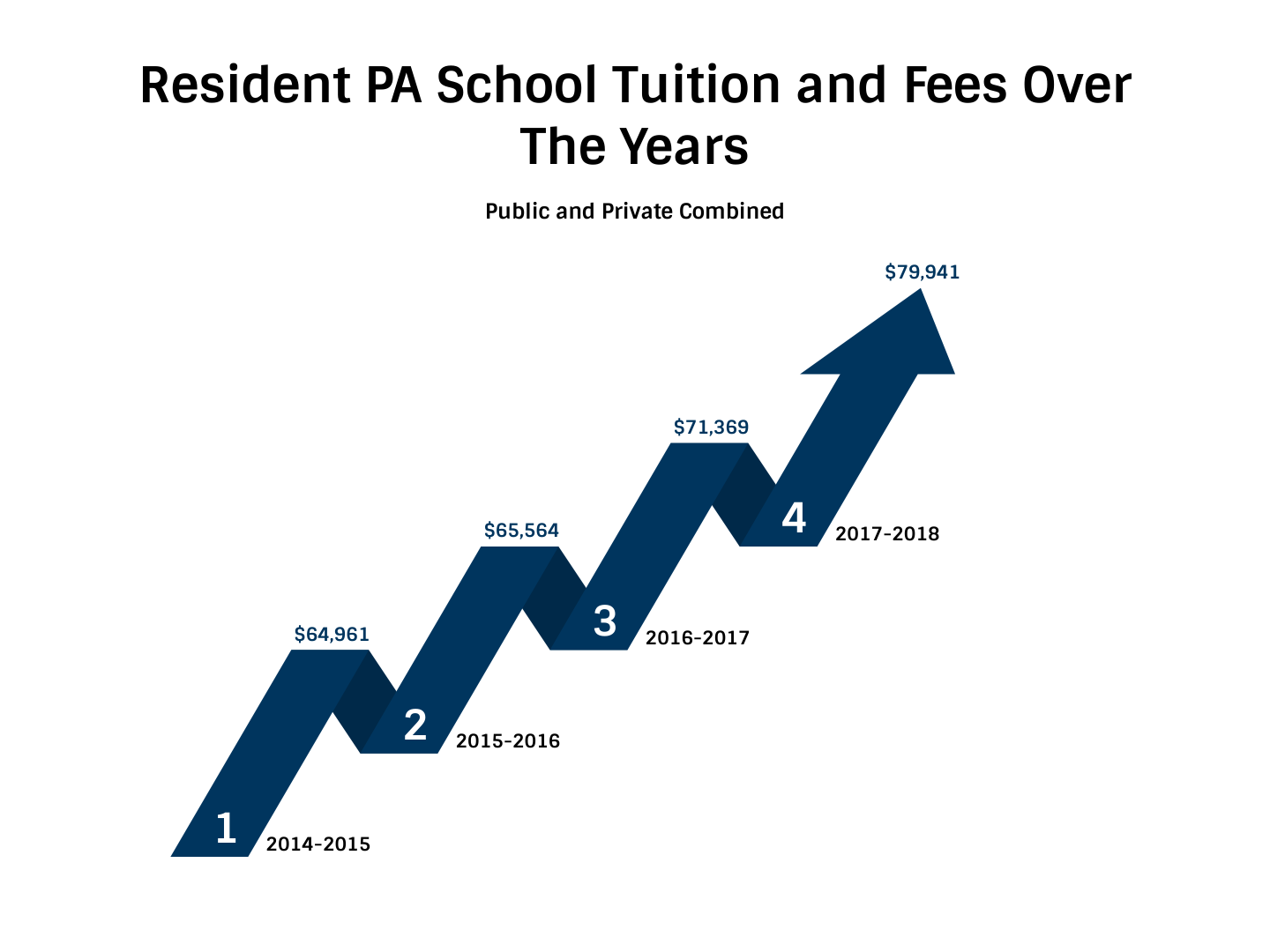 2018 Physician Assistant School Tuition And Fees Cost Comparison