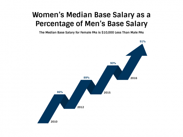 Women's Median Base Salary as a Percentage of Men's Base Salary