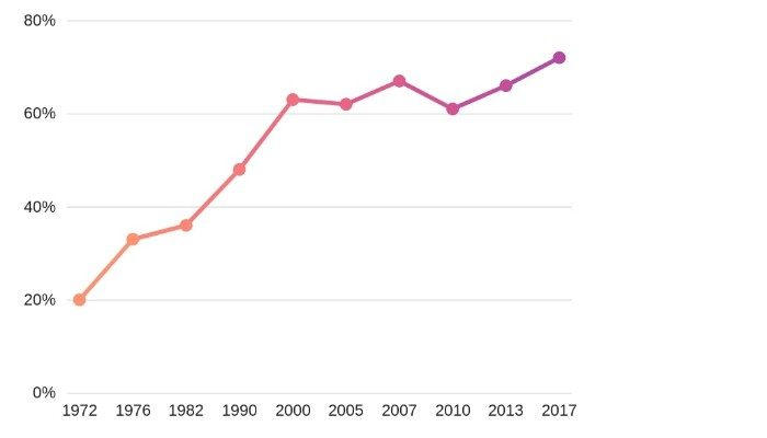 The Growth of Female Physician Assistants Over Time