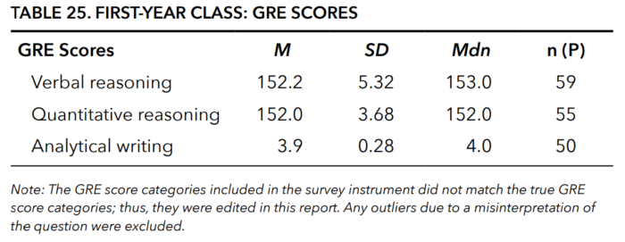 First Year Class PA School GRE Scores PAEA Program Report