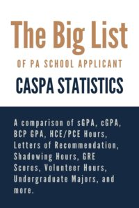 The Big List of PA School Applicant CASPA Statistics
